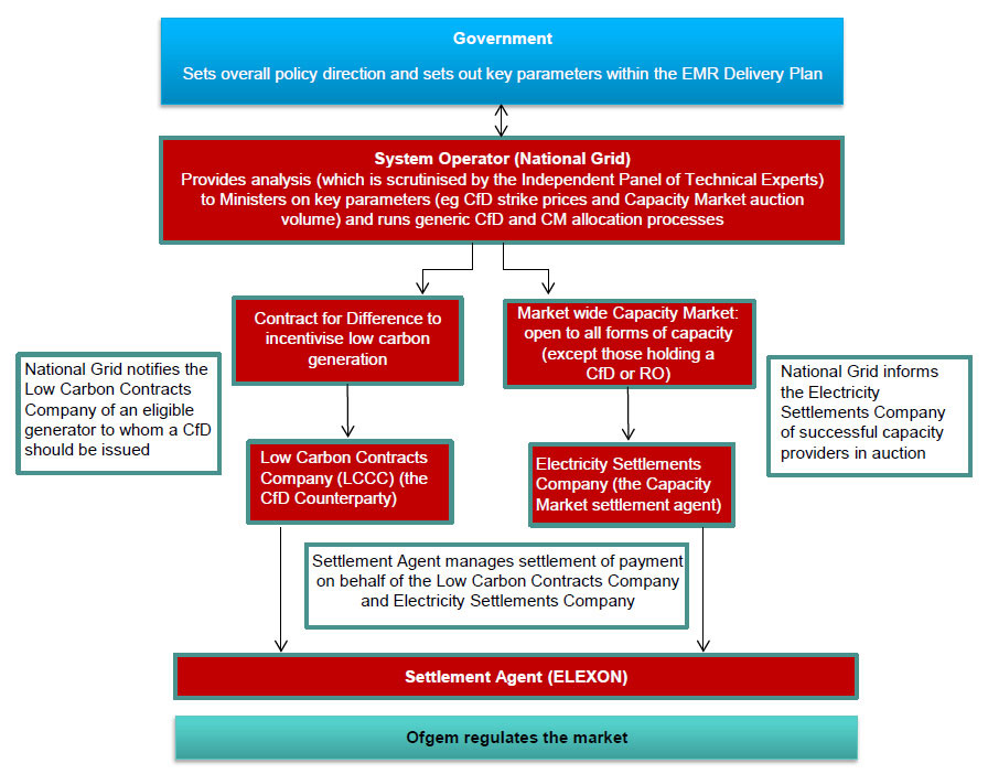 Institutional-framework